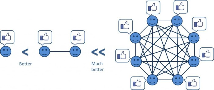 facebook-network-effect