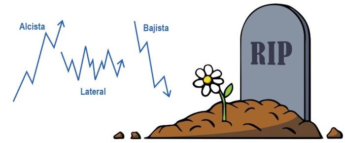 Inversores, el Análisis Técnico….ha muerto.