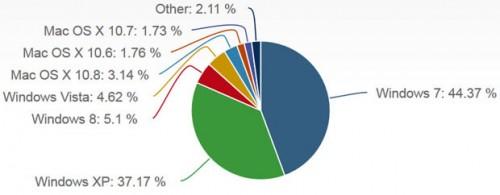 Windows 8 use chart