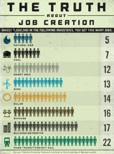 Comparison of job creation in various energy sectors