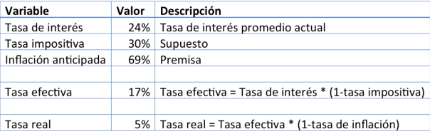 Tasa_interés
