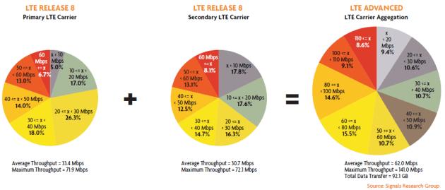 LTE Advanced Carrier Aggregation Downlink Throughput