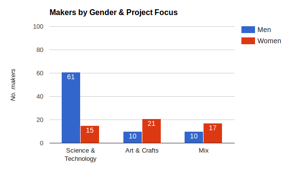 Makers by gender and project focus