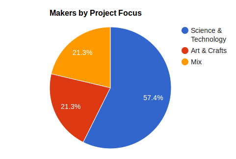 Makers by project focus