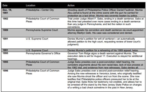 2013-05-12 10_06_24-bignoisefilms.org_mumia_timeline.pdf