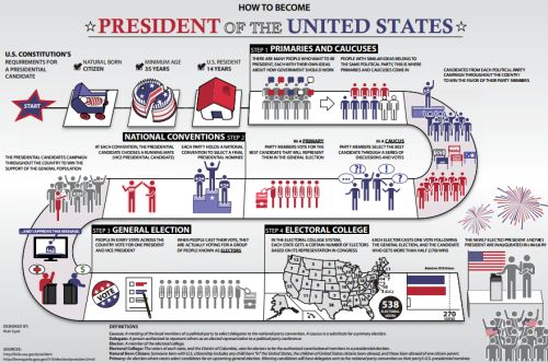 Publications.USA.gov Free How to Become President of the United States Poster - US