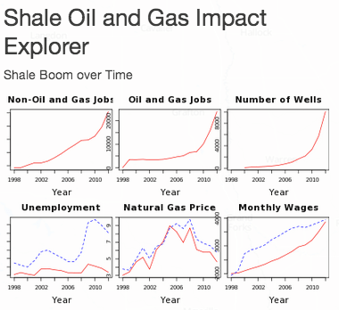 North Dakota Shale Economic Impact