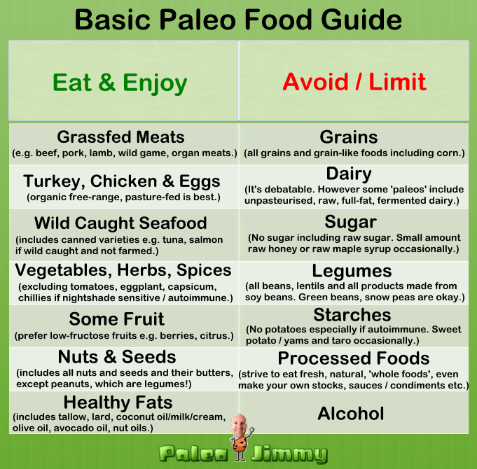 What Do You Eat on the Paleo Diet?