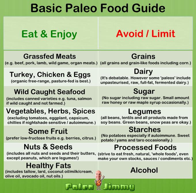 Paleo Diet Food List For Beginners