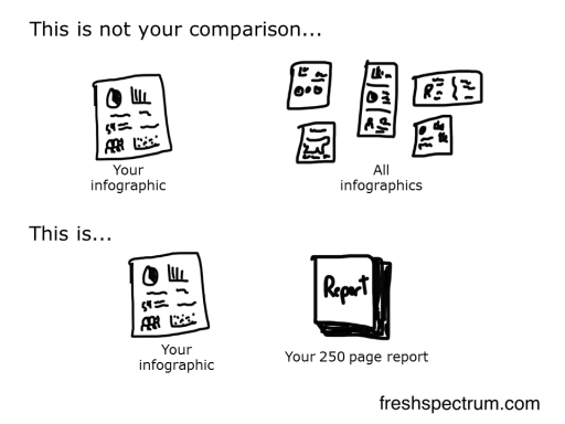 Infographic Comparison Cartoon