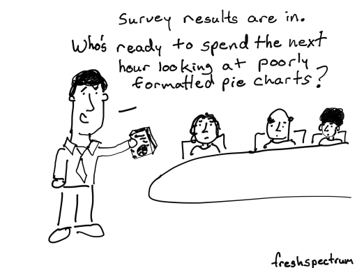 Survey results are in. Who's ready to spend the next hour looking at poorly formatted pie charts?