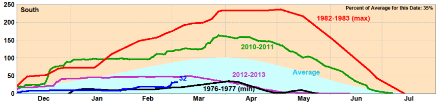 Southern Sierra Snow Water Content