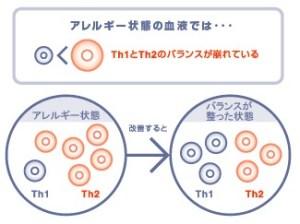 Th1Th2