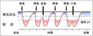 間食グラフ