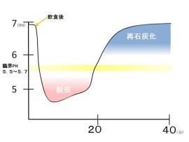 ステファン曲線