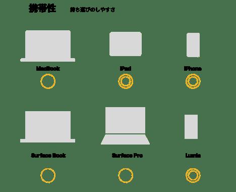 Blog Image 携帯性 AppleVSMicrosoft macbook surface