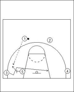 Flex Offense: Screener Isolation Diagram 1