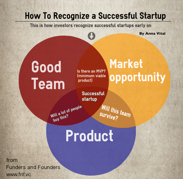How to Tell a Successful Startup