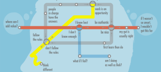 getting on the entrepreneur line of thinking infographic