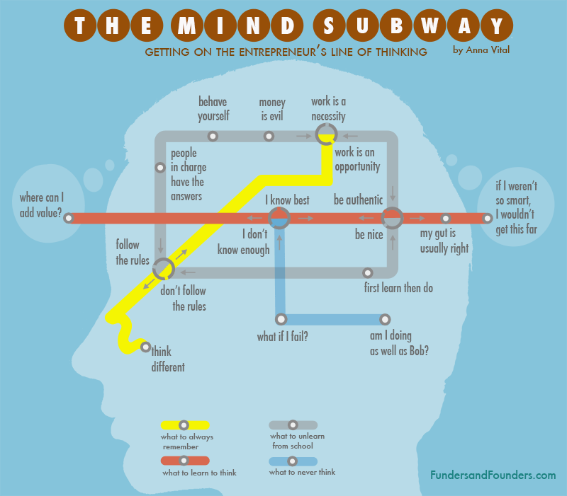 Think Like an Entrepreneur Subway Infographic