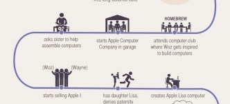 How Steve Jobs started infographic