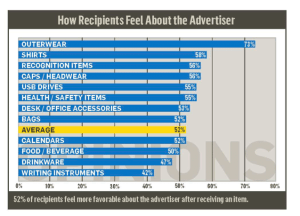 Chart on how recipients feel about the advertiser