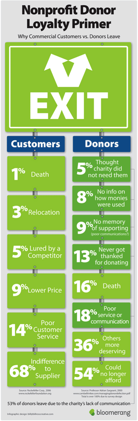 """Infographic & Guest Post - Jay Love """"Why Donors Stop Their Support"""""""