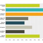 Averting the coming nonprofit leadership crisis - a study