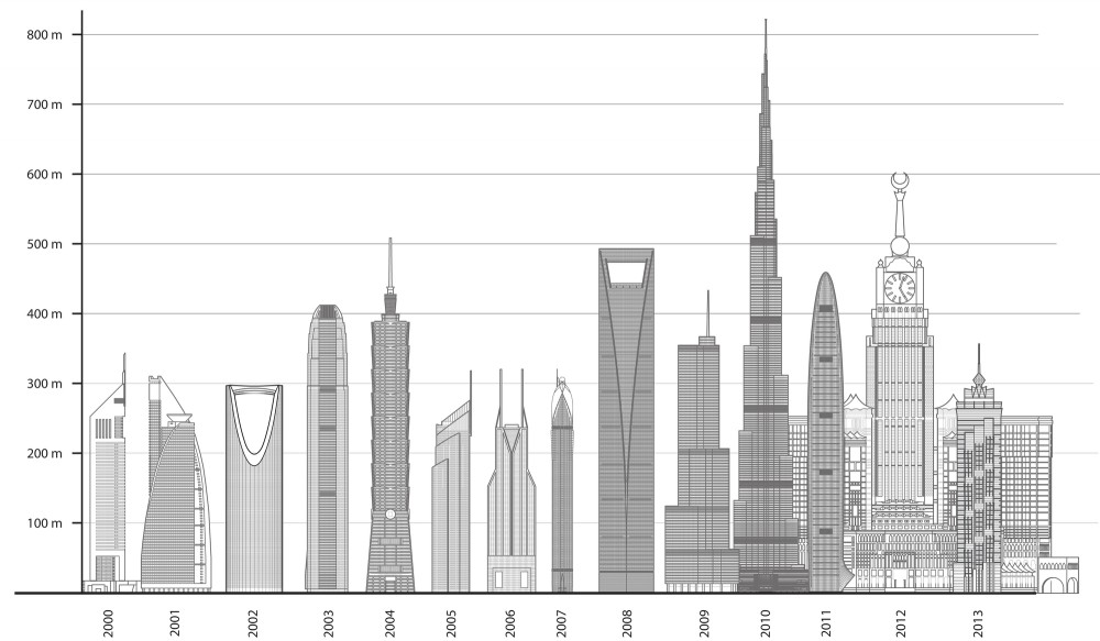 The World's Tallest Buildings Of 2013… Guess Which Continent ...