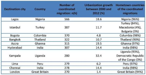 Urbanization growth between 2000 and 2012 for the top coordinated migration destinations Source: FACEBOOK