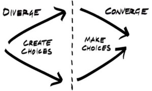 Convergent and divergent thinking - cc license by woychickdesign.com