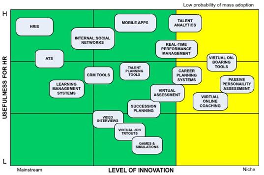 usefulness-innovation-matrix
