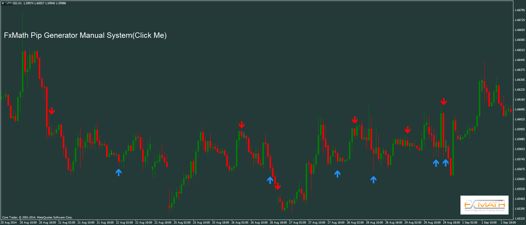 Forex market liquidity indicator