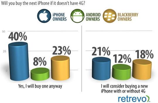 Compraran iPhone tenga o no 4G