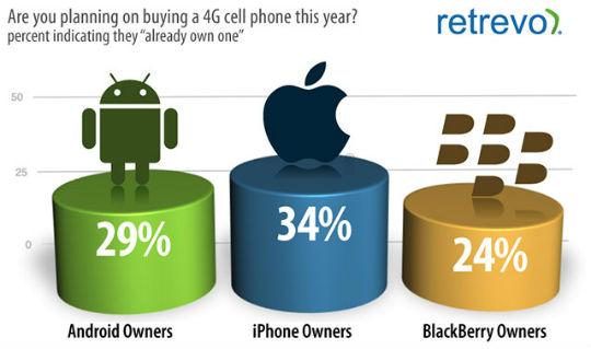 Creen que tienen smartphone 4G