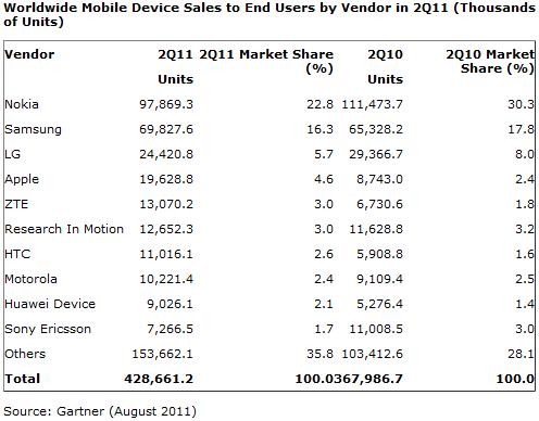 Fabricantes de dispositivos moviles 2Q 2011