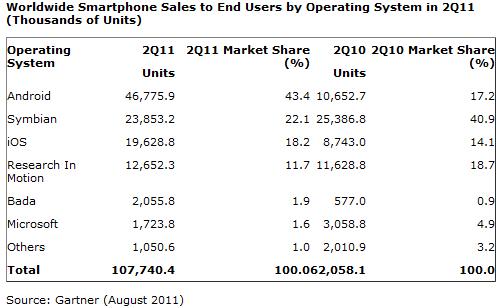Sistemas Operativos - Dispositivos moviles 2Q 2011