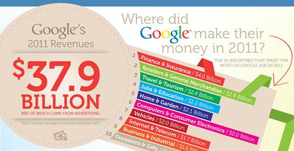 Google Adwords Publicidad Online