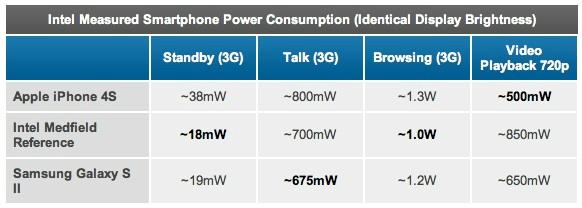 Intel Medfield Benchmark Bateria