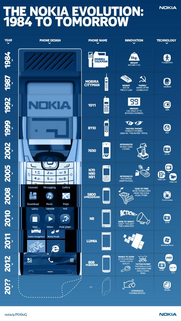 Celular Nokia Evolución