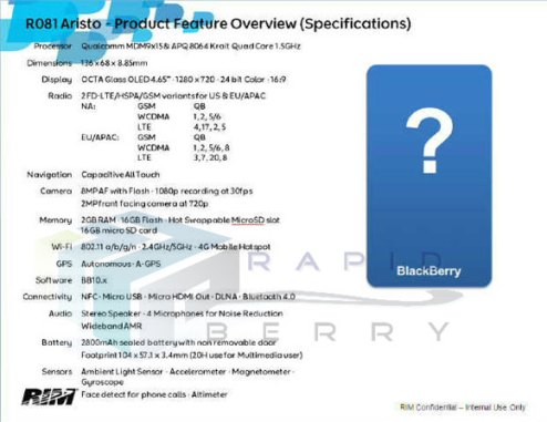 Blackberry 10 Aristo Specs, Pictures