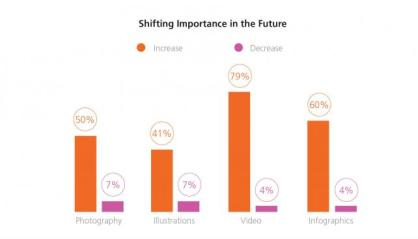 Marketers will invest more in visuals