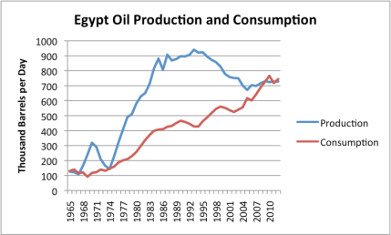Figure 5. Egypt's oil production and consumption, based on BP's 2013 Statistical Review of World Energy data.