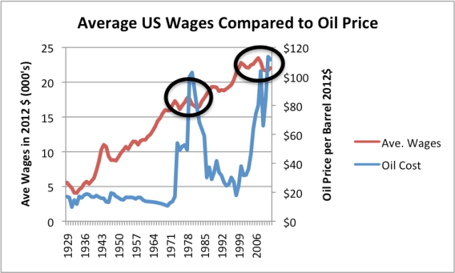 Figure 3. Average wages in 2012$ compared to Brent oil price, also in 2012$. Average wages are total wages based on BEA data adjusted by the CPI-Urban, divided total population. Thus, they reflect changes in the proportion of population employed as well as wage levels.