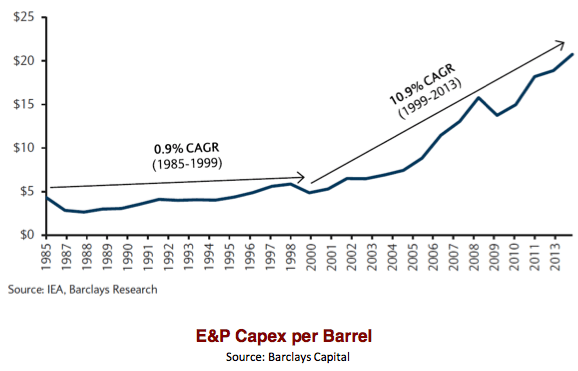 """Figure 5. Figure by Steve Kopits of Westwood Douglas showing trends in world oil exploration and production costs per barrel. CAGR is """"Compound Annual Growth Rate."""""""