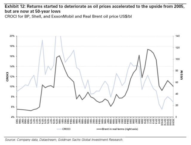 """Figure 3. Bloomberg exhibit showing that returns for three large oil companies on a """"cash"""" basis fell after 2008, and are now at 50-year lows. CROCI means """"Cash Return On Capital Invested."""" Bloomberg source."""