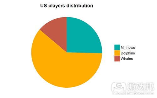 chart(from gamesindustry)