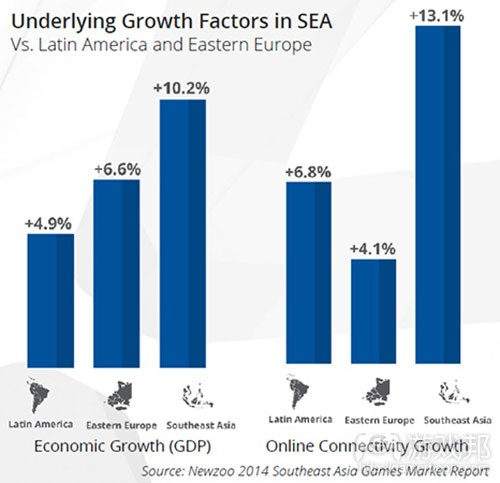 underlying growth factors in SEA(from gamasutra)