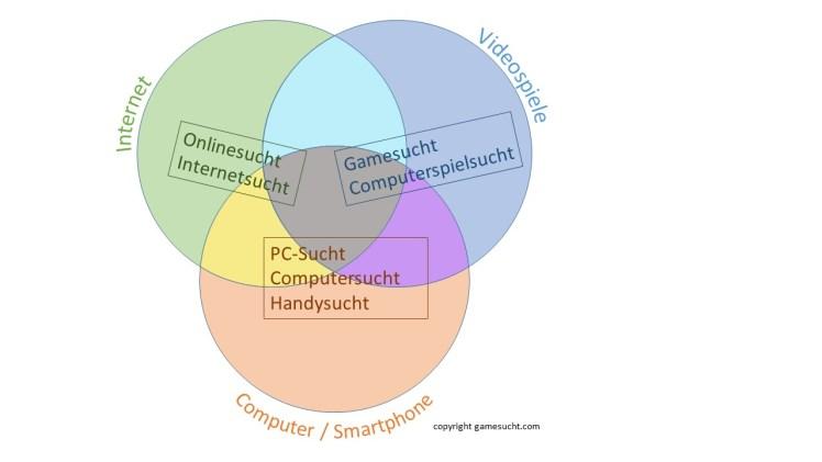 internetsucht, computerspielsucht_onlinesucht_handysucht_definition