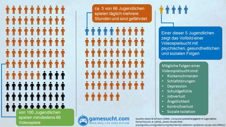 infografik Videospielsucht - wie viele Jugendliche sind wirklich süchtig nach Videospielen